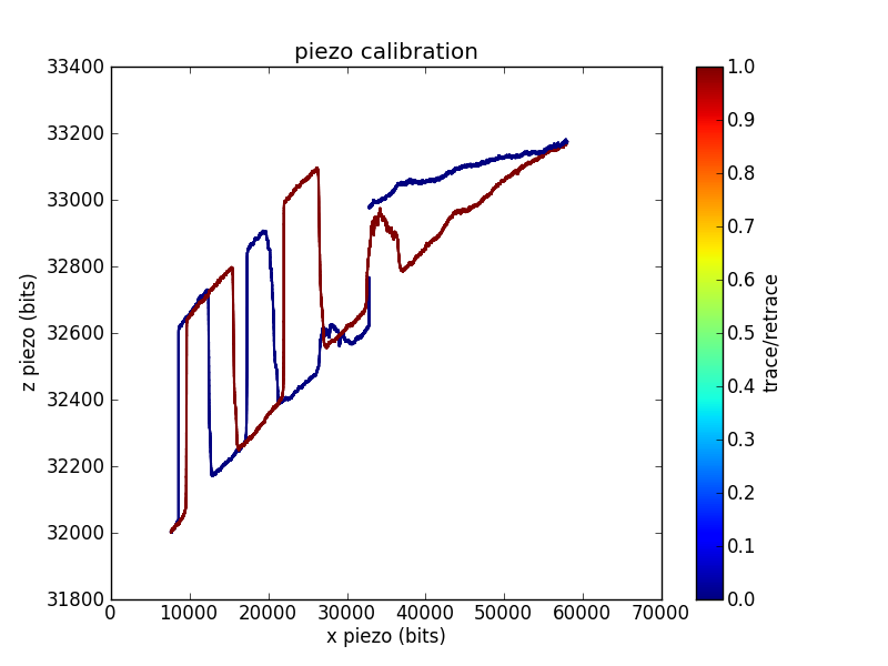 Piezo calibration trace