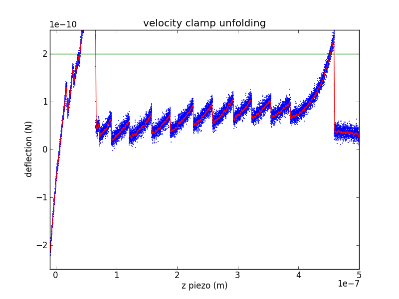 Tension vs. piezo extension during a velocity-clamp pull