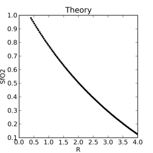 Theoretical SfO₂ vs. R