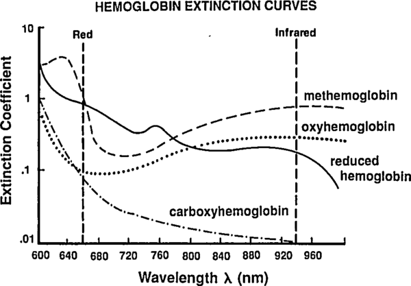 Absorbance spectra for assorted hemoglobin species